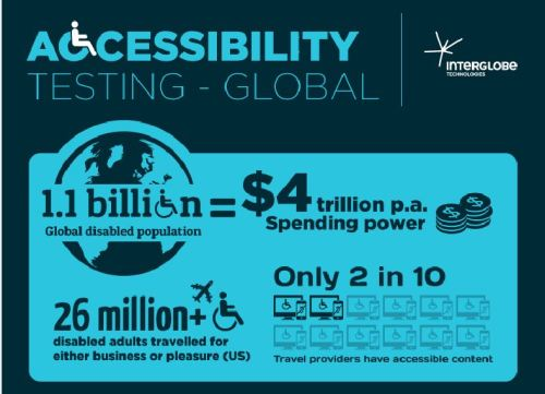 interglobe-accessibility-testing-global