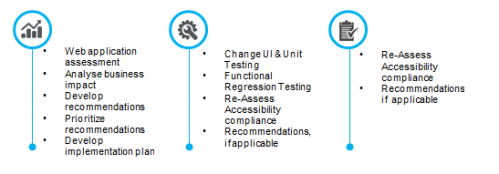 interglobe-accessibility-testing