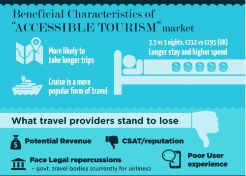 interglobe-beneficial-characteristics-of-accessible-tourism-market